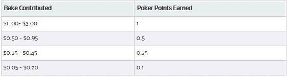 bovada-poker-rake-to-points