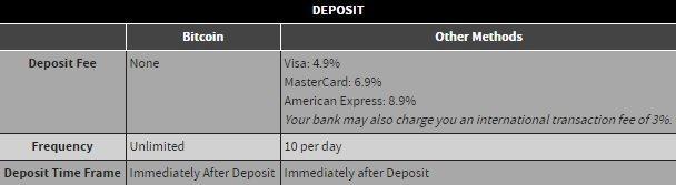 Bovada Deposit Fees