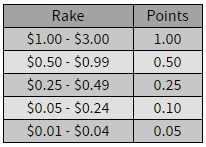earning-ignition-poker-points