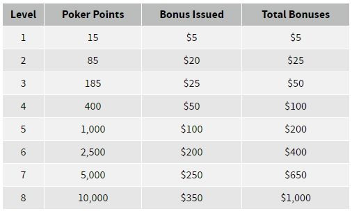 ignition-poker-points-bonus-chart