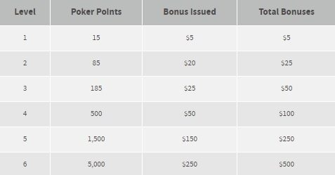 bovada-poker-points