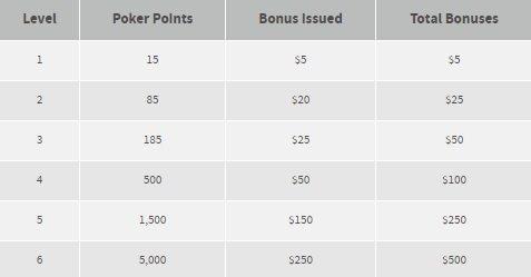 bovada-poker-points